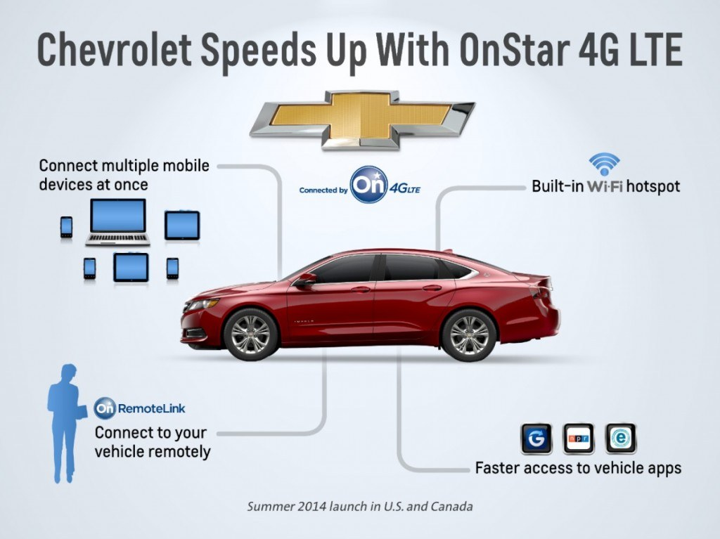 Chevrolet will introduce wifi hotspots into nearly every 2015 vehicle.