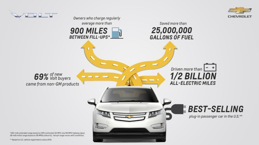 To date, Chevrolet Volt owners have recorded over 804,672,000 on electric power alone!