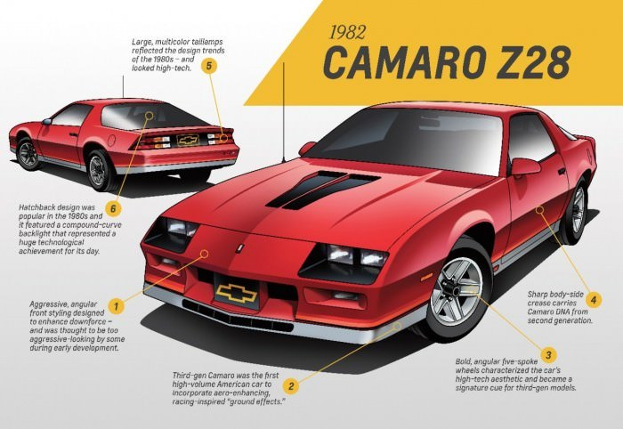 Third Generation Camaro