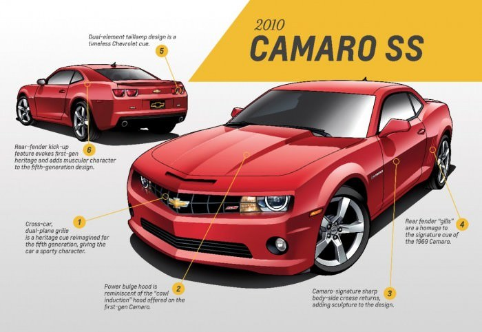 Fifth Generation Camaro