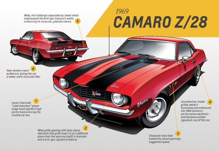 First Generation Camaro