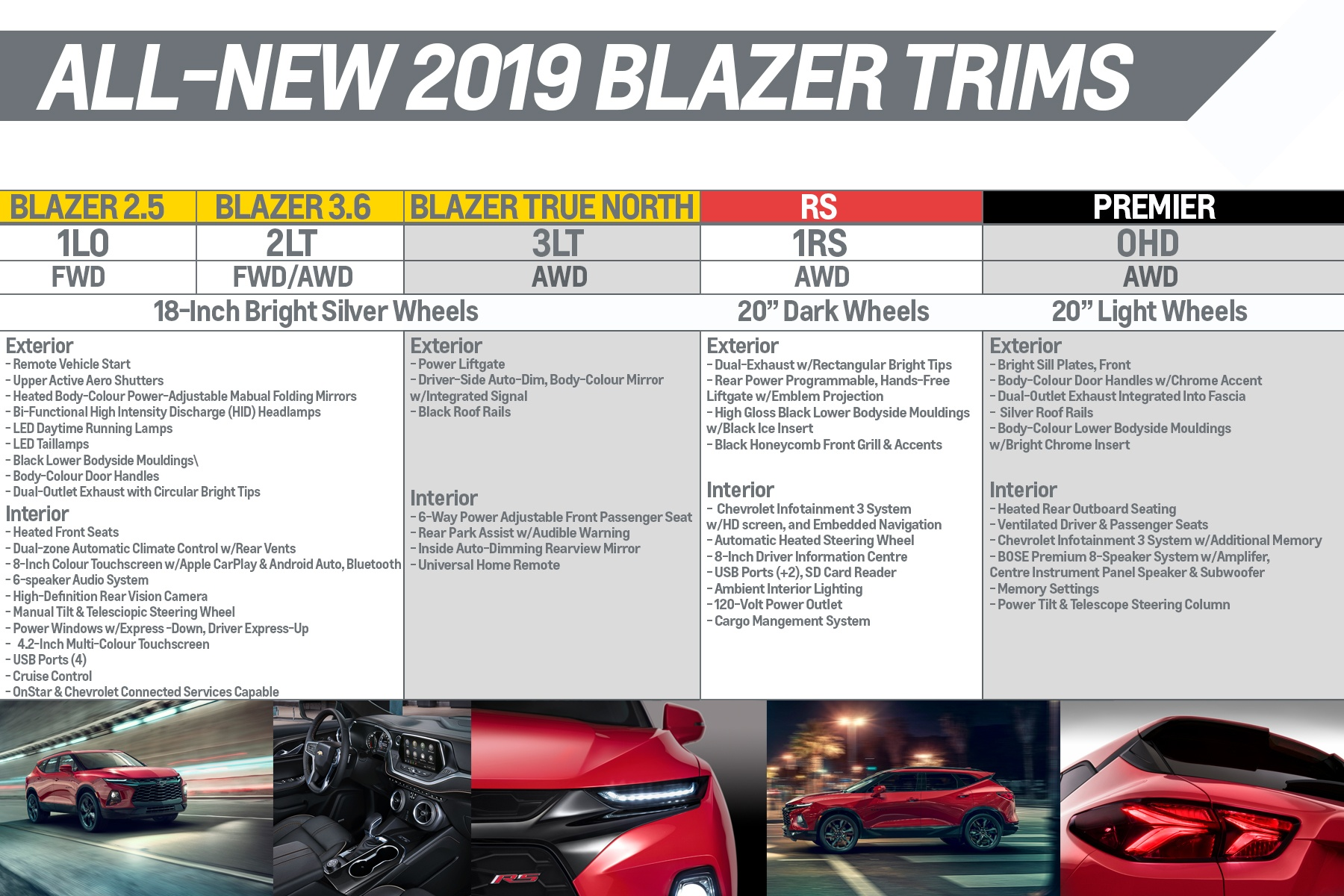 2019 Chevy Blazer All You Wanted To Know Wallace Chevrolet